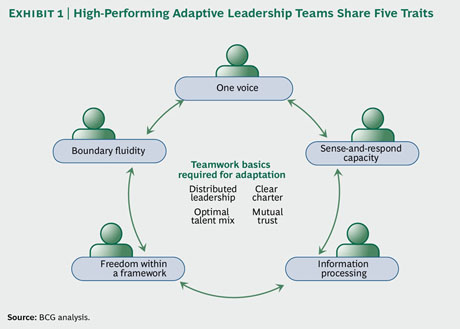 FiveAdaptive-Leadership-ex_1_med_tcm80-94903
